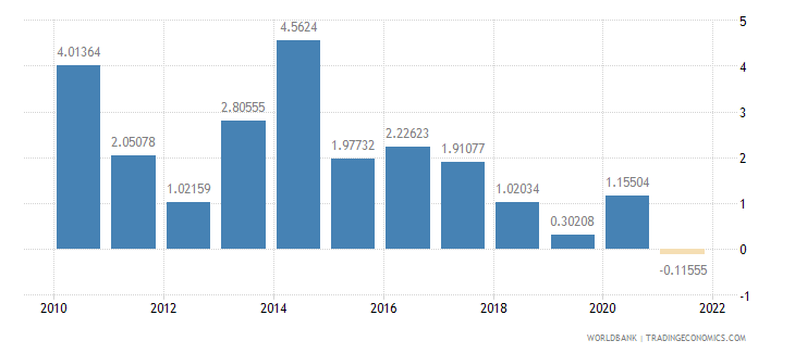 sao tome and principe gdp per capita growth annual percent wb data