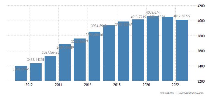 sao tome and principe gdp per capita ppp constant 2005 international dollar wb data