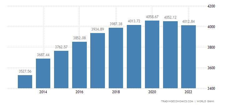 Sao Tome and Principe GDP per capita PPP