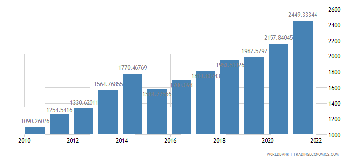 sao tome and principe gdp per capita us dollar wb data