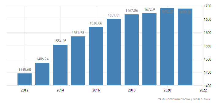 Sao Tome and Principe GDP per capita