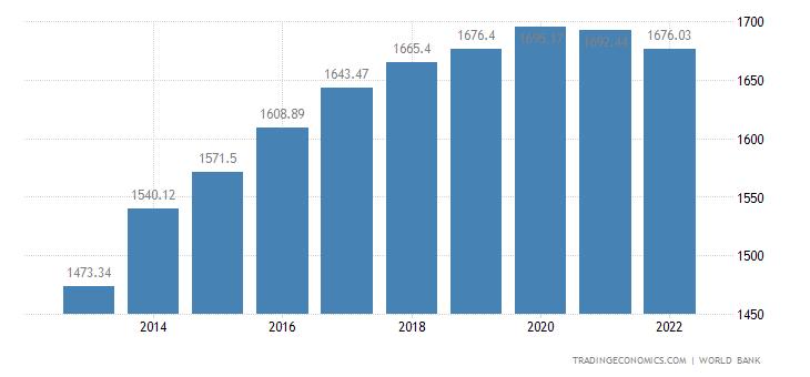 Sao Tome and Principe GDP per capita