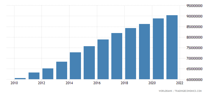 sao tome and principe gdp ppp constant 2005 international dollar wb data