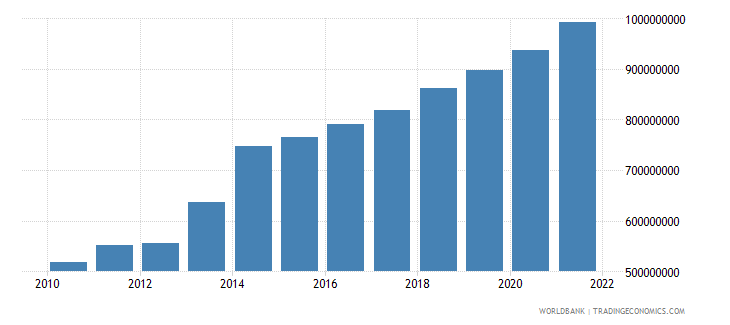 sao tome and principe gdp ppp us dollar wb data