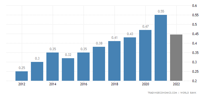 Sao Tome and Principe GDP