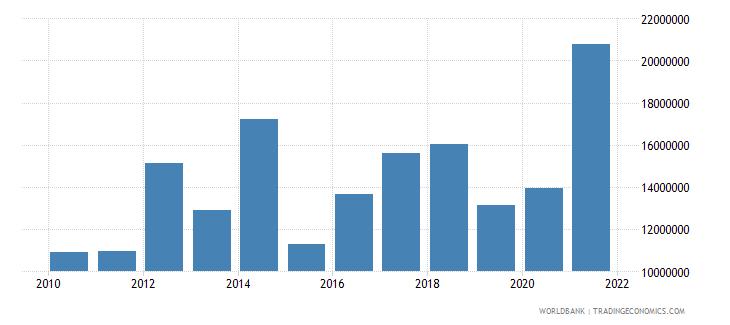 sao tome and principe goods exports bop us dollar wb data