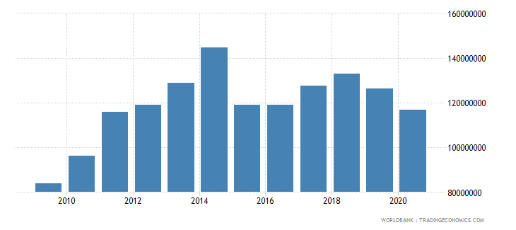 sao tome and principe goods imports bop us dollar wb data