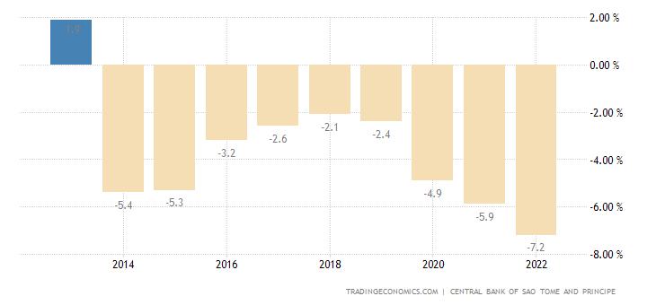 Sao Tome and Principe Government Budget