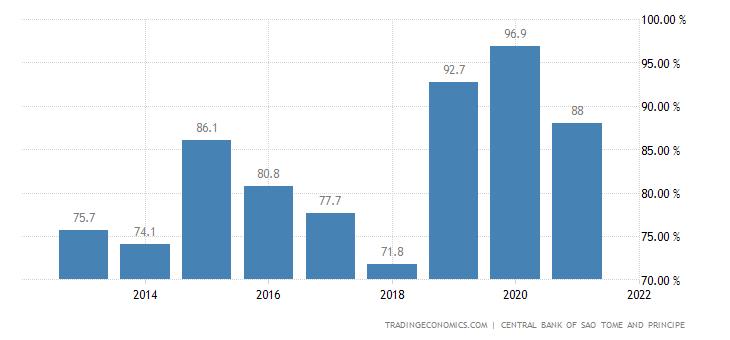 Sao Tome and Principe Government Debt to GDP