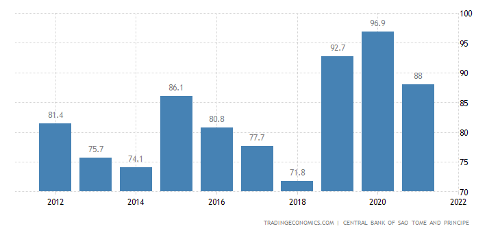 Sao Tome and Principe Government Debt to GDP