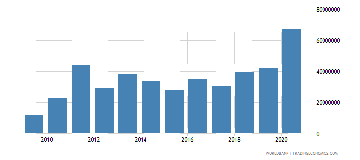 sao tome and principe grants excluding technical cooperation bop us dollar wb data