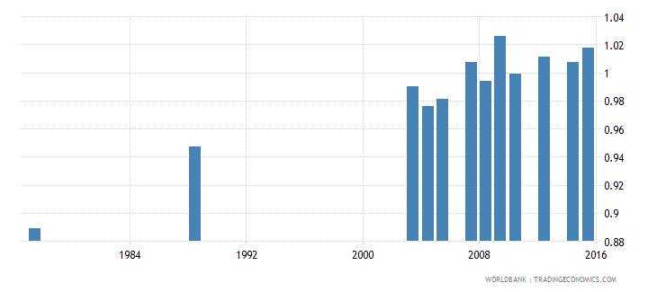 sao tome and principe gross enrolment ratio primary to tertiary gender parity index gpi wb data