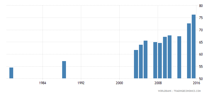 sao tome and principe gross enrolment ratio primary to tertiary male percent wb data