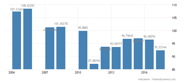 sao tome and principe gross intake rate in grade 1 female percent of relevant age group wb data