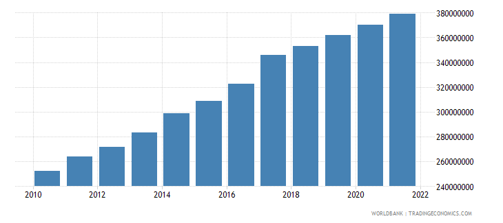 sao tome and principe gross value added at factor cost constant 2000 us$ wb data