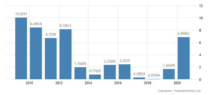 sao tome and principe ict service exports percent of service exports bop wb data