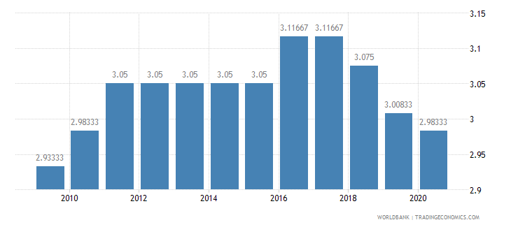 sao tome and principe ida resource allocation index 1 low to 6 high wb data