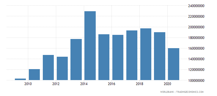 sao tome and principe imports of goods and services bop us dollar wb data