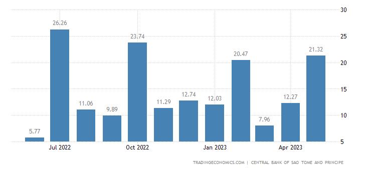 Sao Tome and Principe Imports