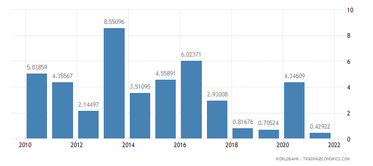 sao tome and principe industry value added annual percent growth wb data