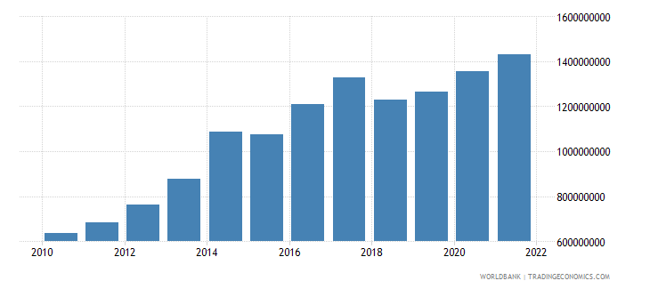 sao tome and principe industry value added current lcu wb data