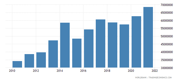 sao tome and principe industry value added us dollar wb data