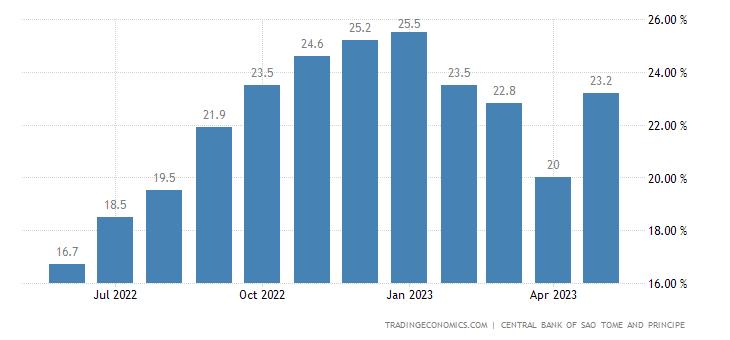 Sao Tome and Principe Inflation Rate
