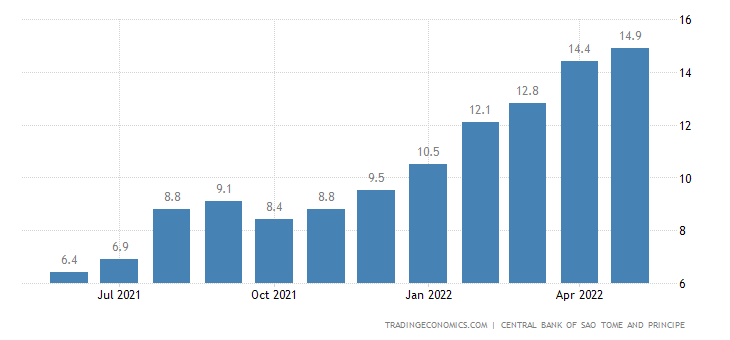 Sao Tome and Principe Inflation Rate