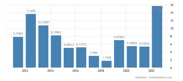 sao tome and principe inflation gdp deflator annual percent wb data