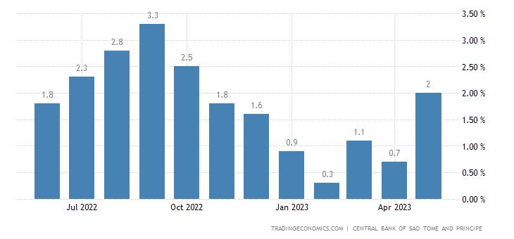 Sao Tome And Principe Inflation Rate MoM