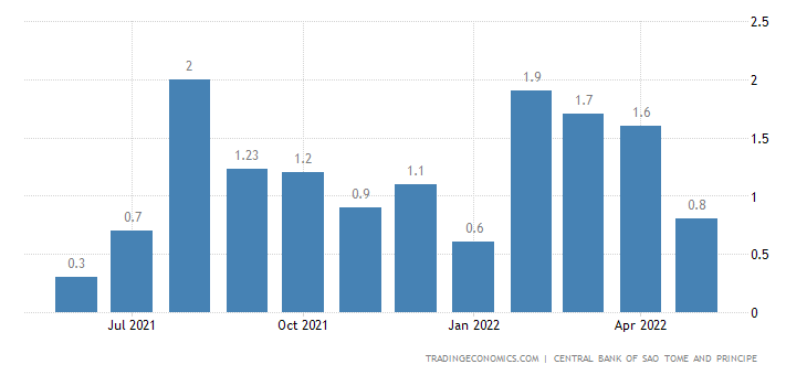 Sao Tome And Principe Inflation Rate MoM