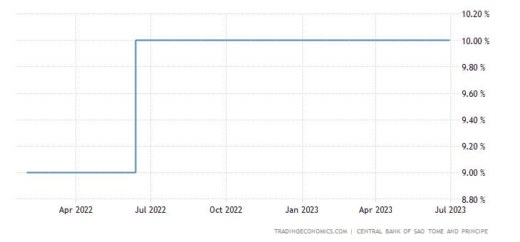 Sao Tome and Principe Interest Rate