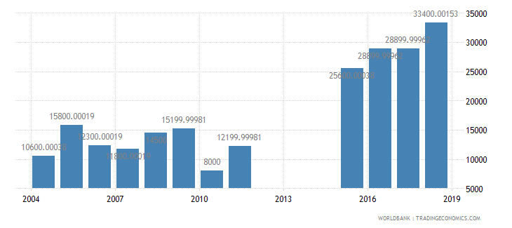 sao tome and principe international tourism number of arrivals wb data