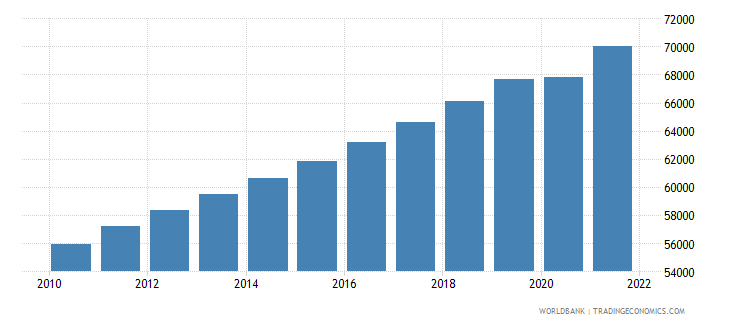 sao tome and principe labor force total wb data