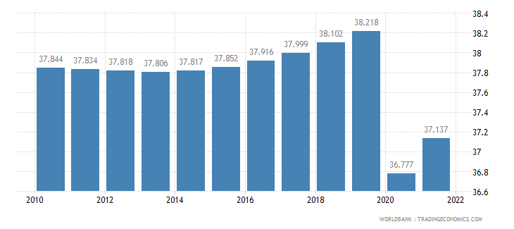 sao tome and principe labor participation rate female percent of female population ages 15 plus  wb data