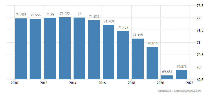 sao tome and principe labor participation rate male percent of male population ages 15 plus  wb data