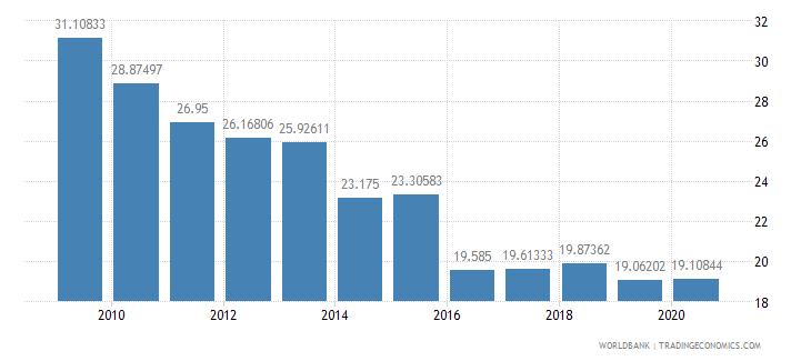 sao tome and principe lending interest rate percent wb data