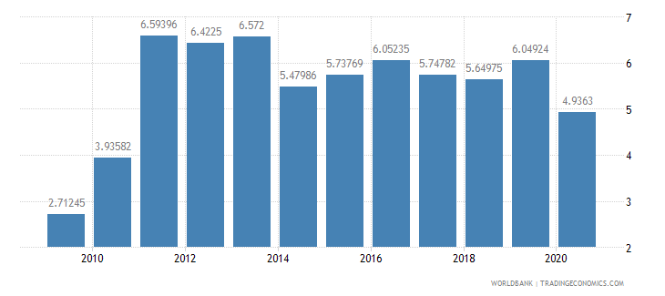 sao tome and principe liner shipping connectivity index maximum value in 2004  100 wb data