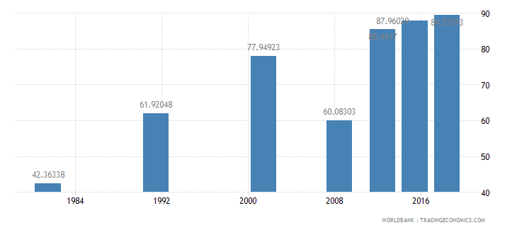 sao tome and principe literacy rate adult female percent of females ages 15 and above wb data