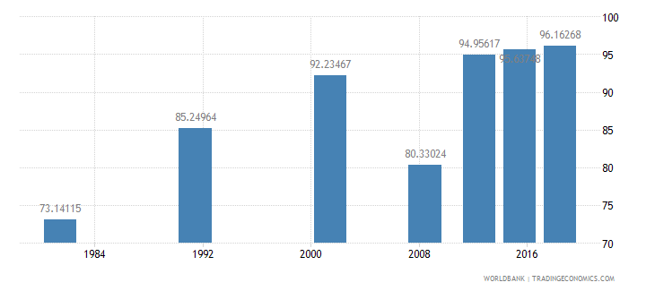 sao tome and principe literacy rate adult male percent of males ages 15 and above wb data