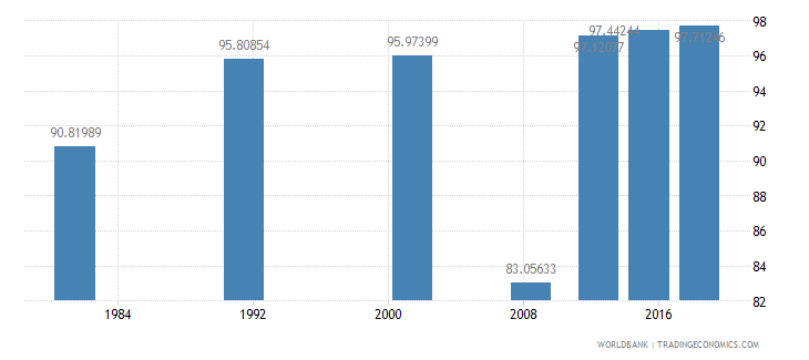sao tome and principe literacy rate youth male percent of males ages 15 24 wb data
