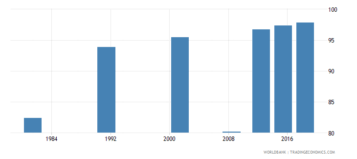 sao tome and principe literacy rate youth total percent of people ages 15 24 wb data