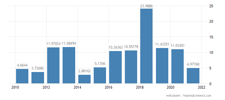 sao tome and principe manufactures exports percent of merchandise exports wb data