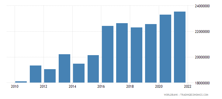 sao tome and principe manufacturing value added constant 2005 us$ wb data