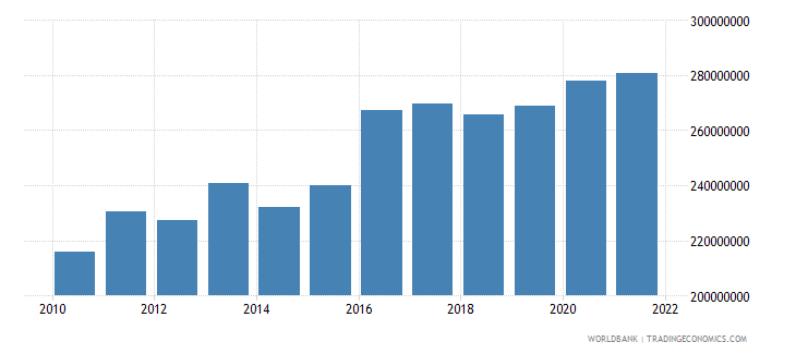 sao tome and principe manufacturing value added constant lcu wb data