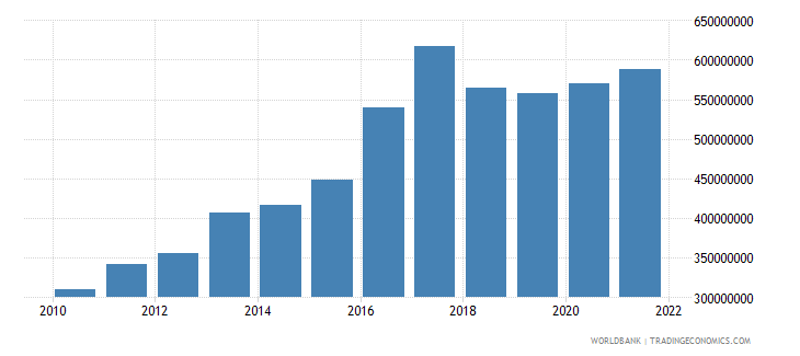sao tome and principe manufacturing value added current lcu wb data