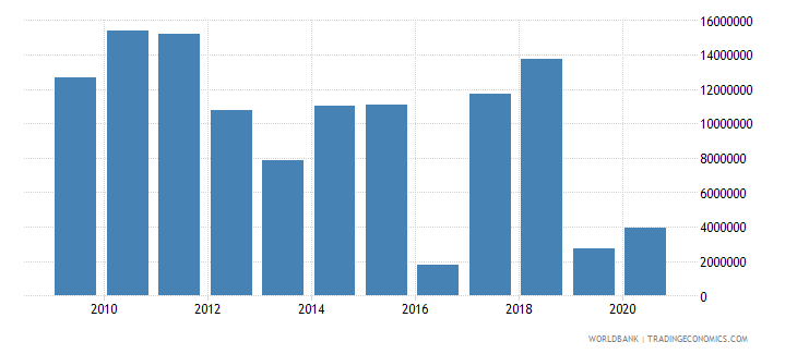 sao tome and principe merchandise exports by the reporting economy us dollar wb data