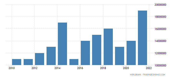 sao tome and principe merchandise exports us dollar wb data