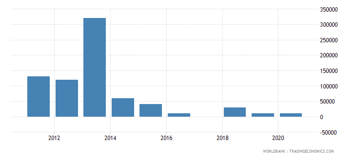 sao tome and principe net bilateral aid flows from dac donors australia us dollar wb data