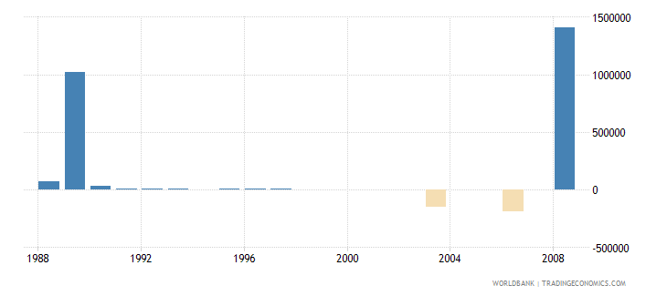 sao tome and principe net bilateral aid flows from dac donors belgium us dollar wb data